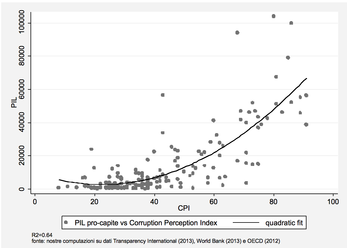 Figura 1. Relazione tra PIL Pro-Capite e Corruption Perception Index